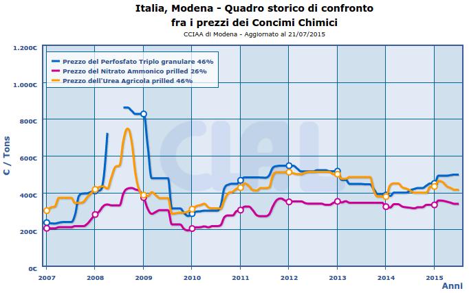 Italia: Prezzi di alcuni fertilizzanti