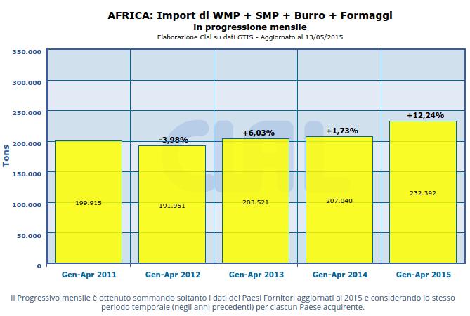 Africa: importazioni di alcuni prodotti lattiero-caseari