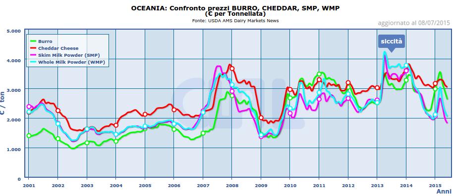Siccità e prezzi delle commodity lattiero-casearie in Oceania