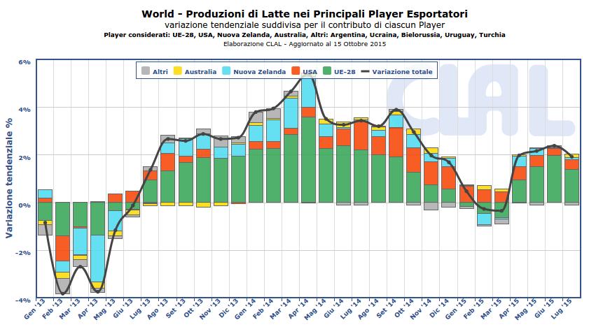 CLAL.it – Produzioni di Latte nei principali player esportatori