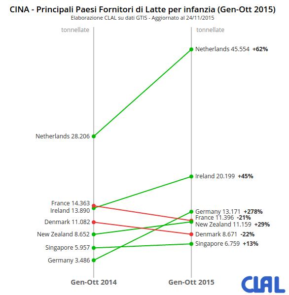 CLAL.it - Cina: principali Paesi fornitori di latte per l'infanzia