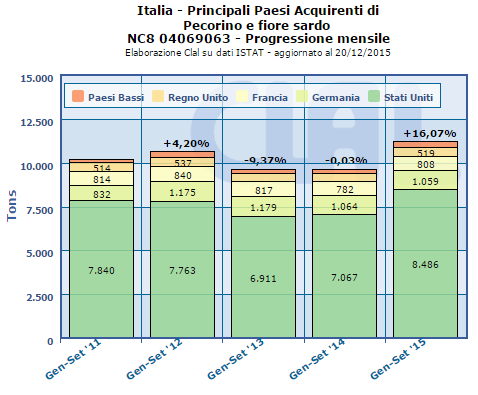 CLAL.it - Principali paesi acquirenti di Pecorino Romano e Fiore Sardo