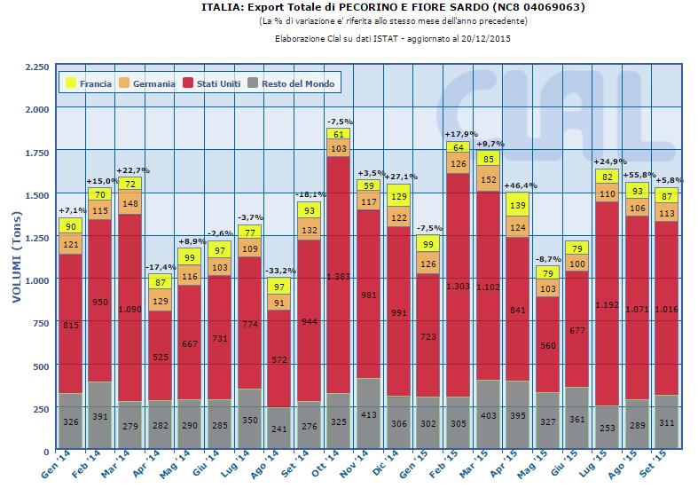 CLAL.it – Italia: Export Totale di Pecorino Romano e Fiore Sardo (intra ed extra UE)