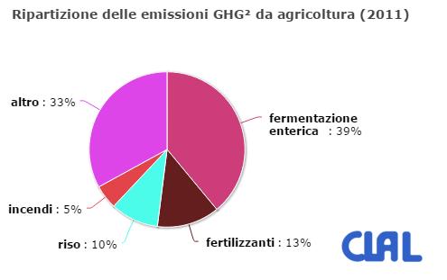 Acqua&Energia : Ripartizioni delle emissioni gas effetto serra (GHG) da agricoltura