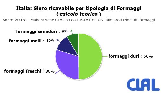 CLAL.it - Italia: Siero ricavabile per tipologia di Formaggi (calcolo teorico)