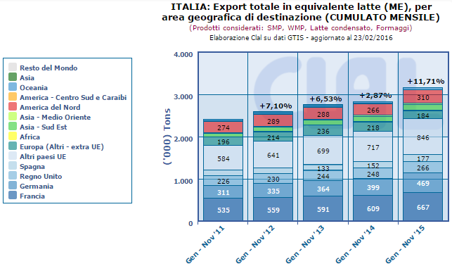 CLAL.it – Italia: Export Totale in Milk Equivalent (ME) per area geografica di destinazione (cumulato mensile)