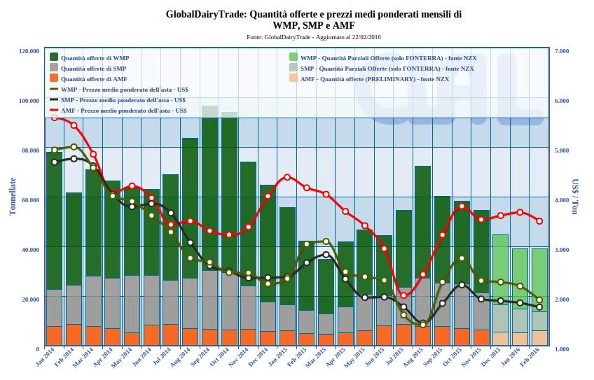 Clal.it - GlobalDairyTrade: Quantità offerte e prezzi medi ponderati mensili