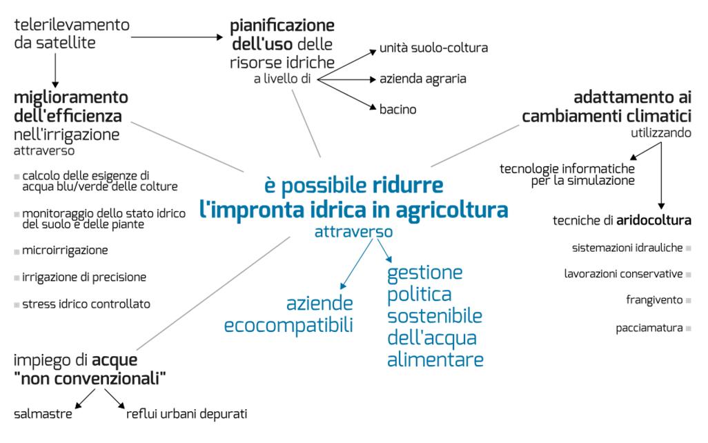 Mappa concettuale relativa all'impronta idrica in agricoltura
