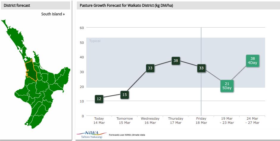 DairyNZ Pasture Growth Forecaster