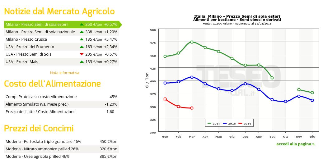 Notizie dal Mercato Agricolo