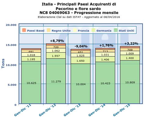 CLAL.it - Italia: Principali Paesi Acquirenti di Pecorino e fiore sardo