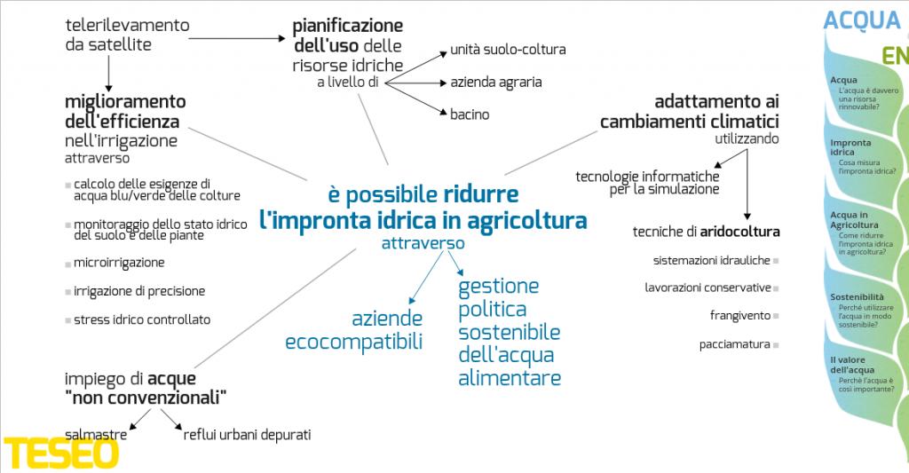 """La mappa """"Acqua in Agricoltura"""" (progetto Acqua&Energia, TESEO)"""