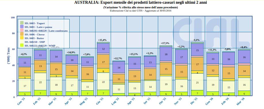 CLAL.it - AUSTRALIA: Export mensile dei prodotti lattiero-caseari negli ultimi 2 anni