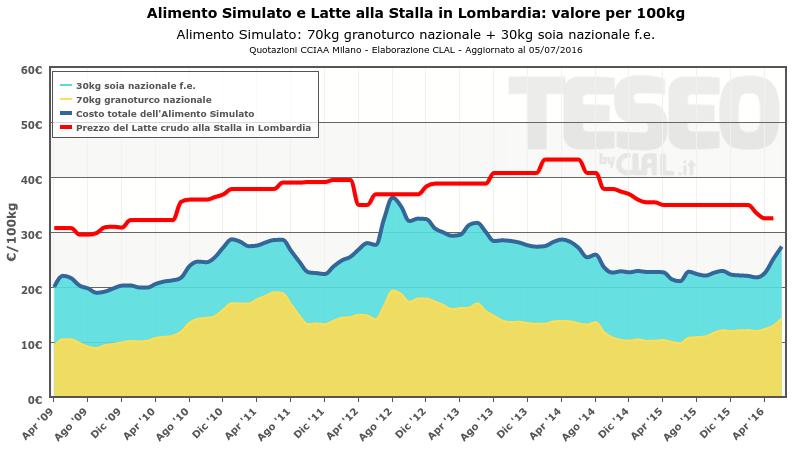 Alimento Simulato e prezzo del Latte alla stalla in Lombardia
