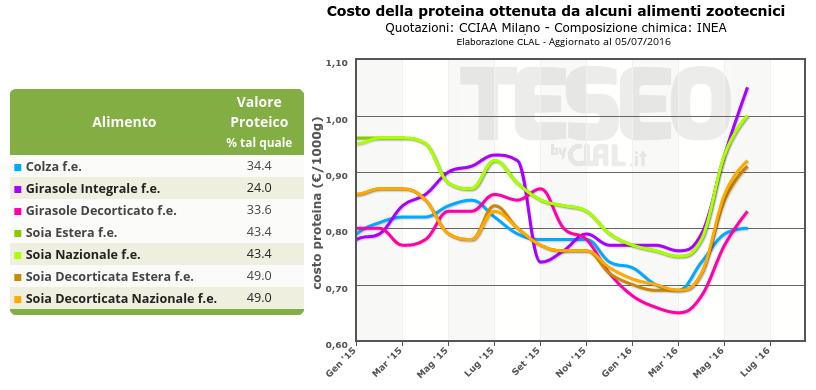 Costo della proteina ottenuta da alcuni alimenti zootecnici