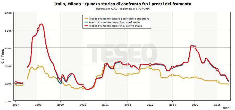 Prezzi del Frumento - Milano (clicca per vedere gli aggiornamenti)