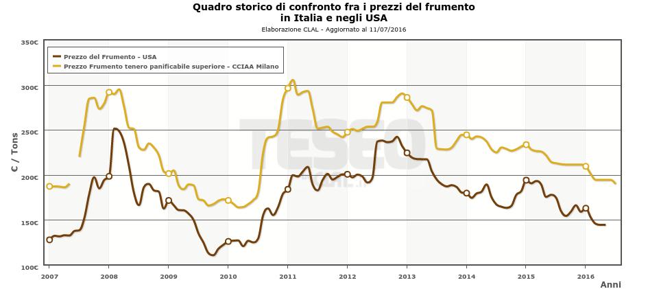Prezzi del Frumento in Italia e negli Stati Uniti (segui qui gli aggiornamenti)