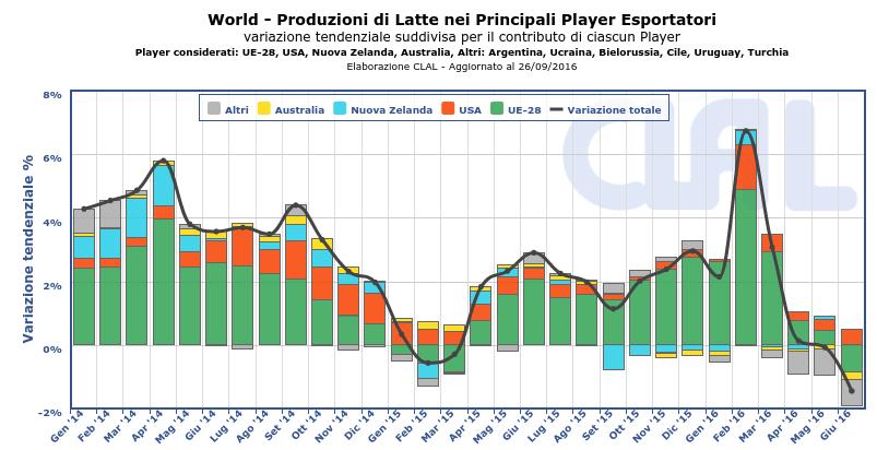 CLAL.it - Produzioni Latte dei principali Paesi Esportatori