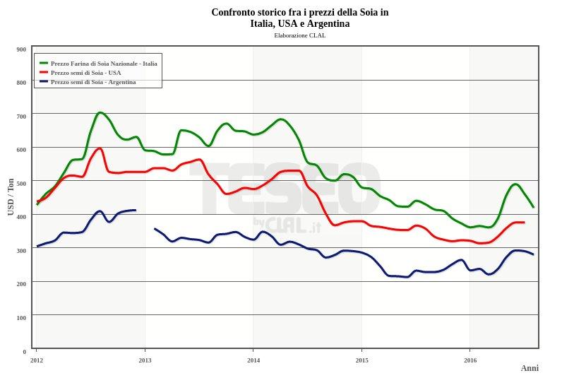 TESEO segue mensilmente l'andamento dei mercati internazionali di Mais e Soia nei report dedicati