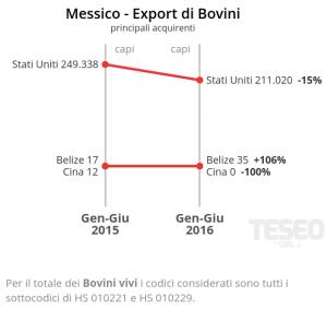 Messico - Export di Bovini: principali acquirenti