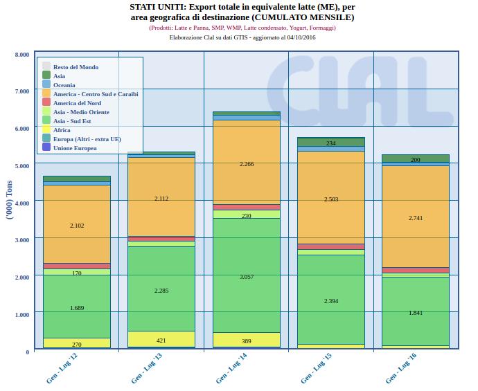 CLAL.it - Stati Uniti: export di latte e derivati in equivalente latte (ME)