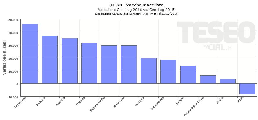 UE-28: variazione delle macellazioni
