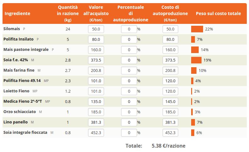 TESEO: Strumento per valutare la convenienza economica dell'auto-produzione di materie prime e foraggi