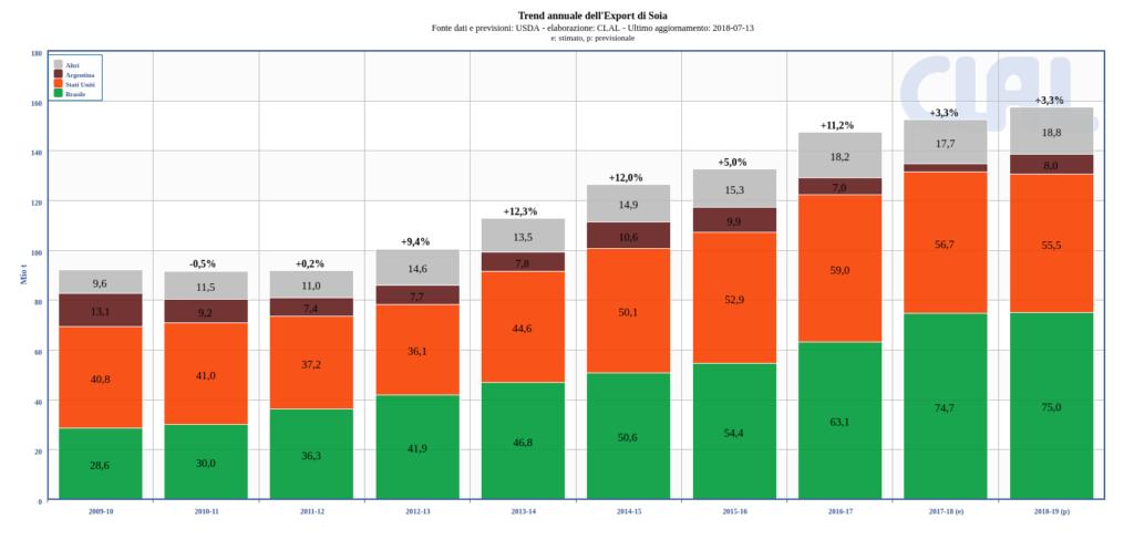3175c3dd15 I dazi della Cina limitano l'export USA di Soia [Mais e Soia – n°7 ...