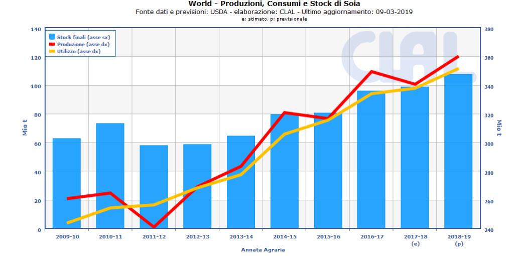 TESEO.clal.it - Produzioni, Consumi, Stock finali di Soia nel mondo