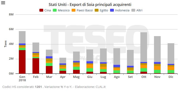 TESEO.clal.it - Esportazioni degli Stati Uniti di Soia