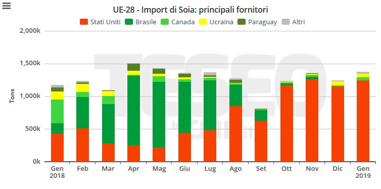 TESEO.clal.it - Importazioni europee di Soia