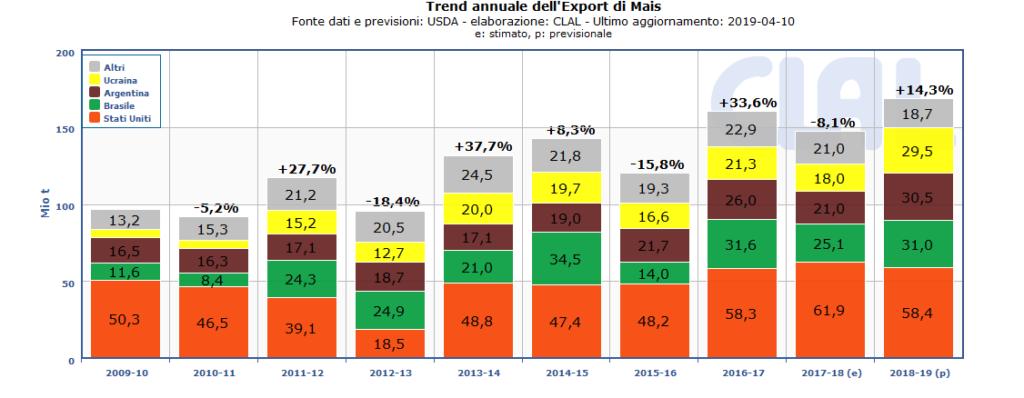 TESEO.clal.it - Principali esportatori di Mais