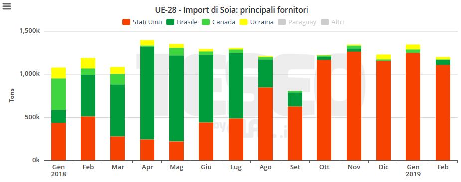 Import UE di Soia (mensile)