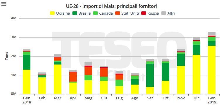 TESEO.clal.it – Importazioni europee di Mais