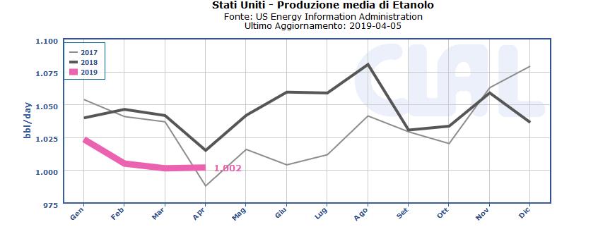 TESEO.clal.it – Produzione di Etanolo negli Stati Uniti