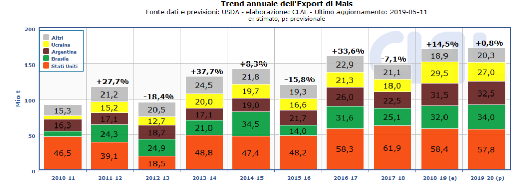 TESEO.clal.it - WORLD | Principali Esportatori di Mais - Trend annuale
