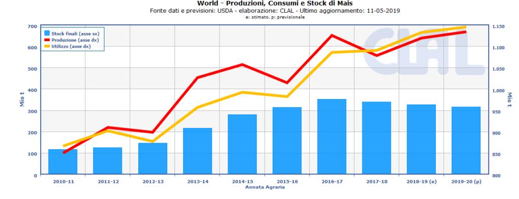TESEO.clal.it - WORLD | Produzioni, Consumi e Stock di Mais