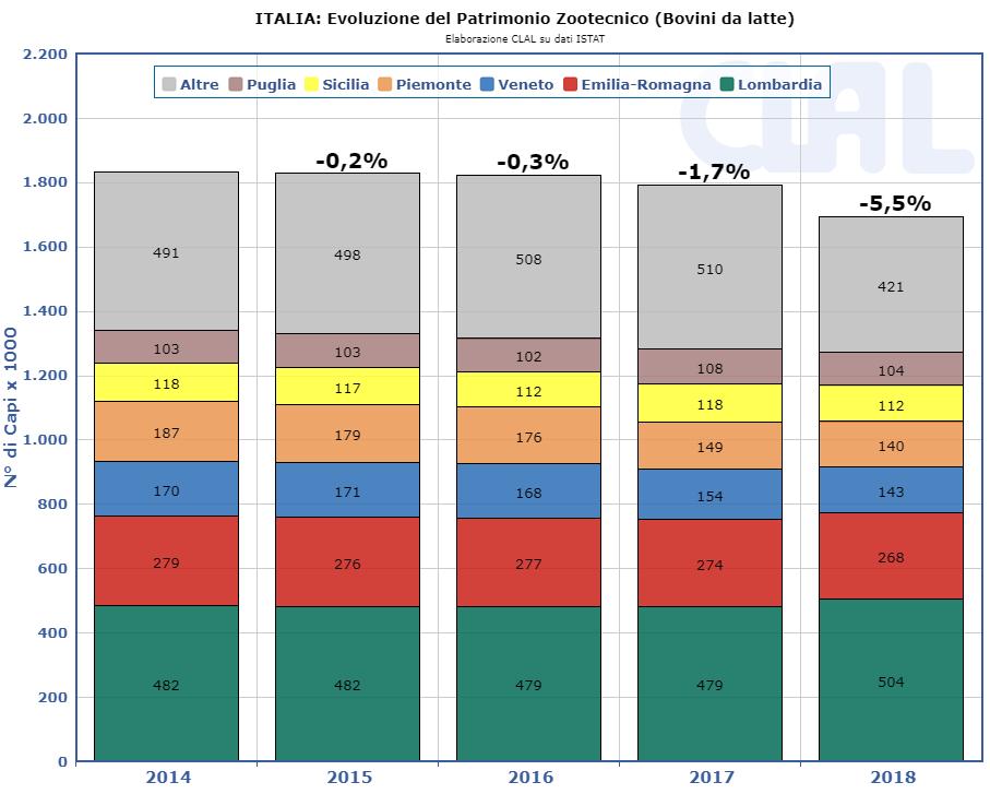 CLAL.it - evoluzione del patrimonio zootecnico in Italia (bovini da latte)