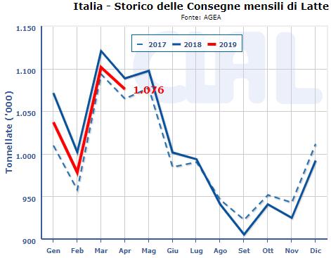 CLAL.it - Consegne mensili di latte in Italia