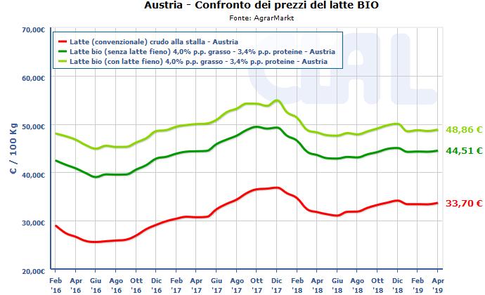 CLAL.it - Austria: prezzi del latte Biologico a confronto