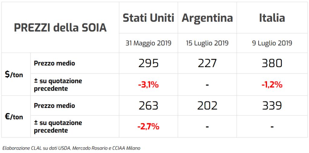 Prezzi correnti della Soia