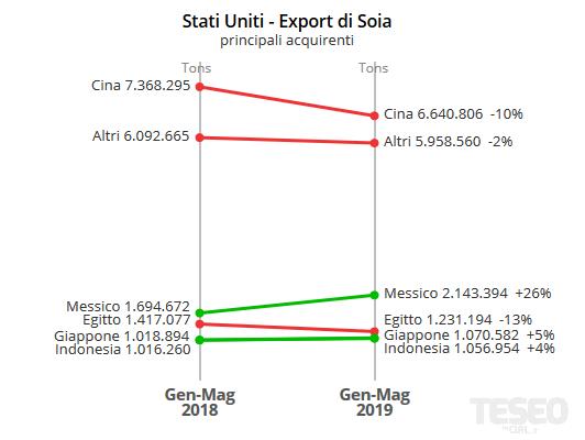 Stati Uniti: export di Soia
