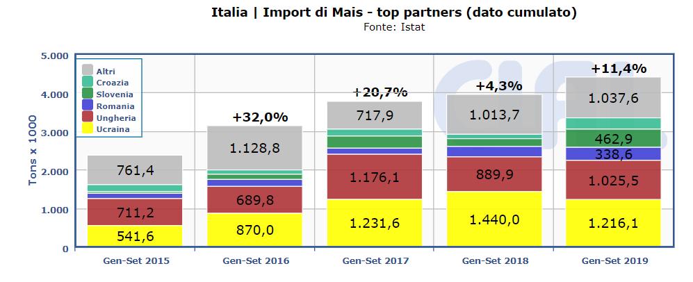 Import Mais Italia
