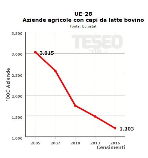 CLAL.it - Aziende agricole con capi da latte bovino in UE