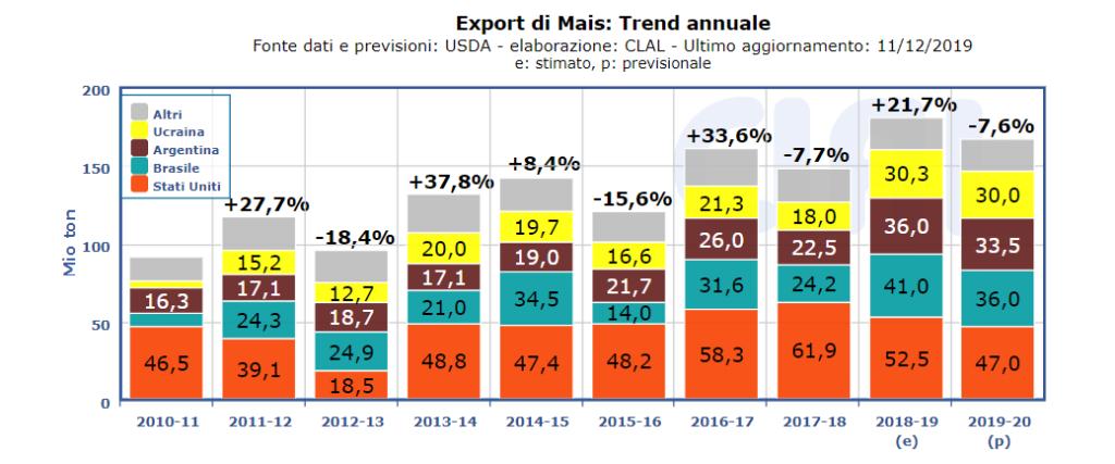 export Mais