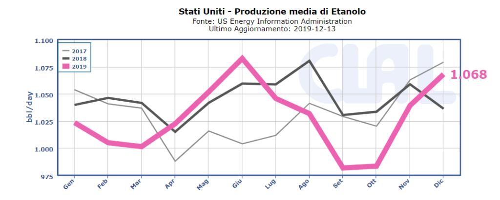 Produzioni etanolo USA