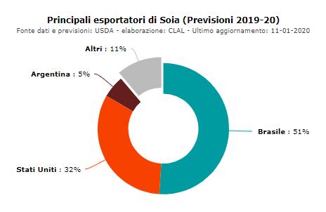 Esportatori di Soia