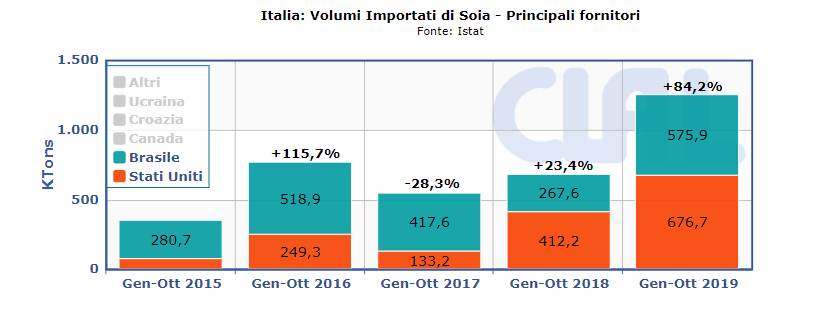 Import di Soia dell'Italia