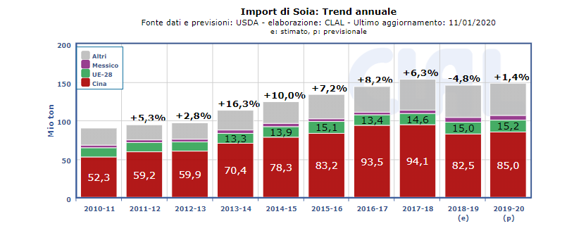 Import di Soia