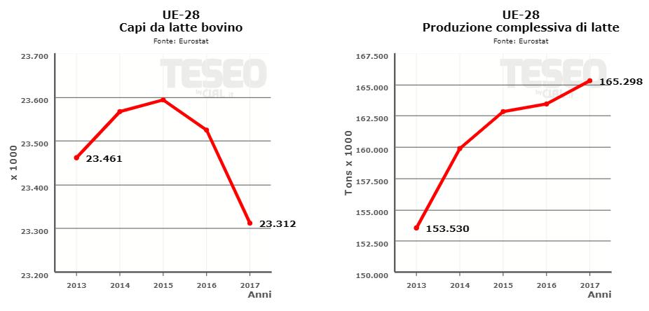 Comparazione Capi da Latte e Produzione Latte in UE